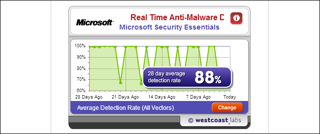 https://mejorantivirusahora.com/wp-content/uploads/2013/10/pruebas-de-antivirus-4.png