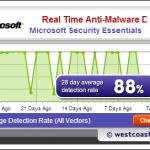 4 lugares para encontrar resultados de pruebas de antivirus actualizados en linea