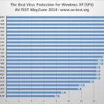 ¿Aún utiliza Windows XP? El mejor Antivirus para XP a prueba.
