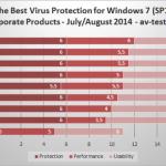 Pobre puntuación de Microsoft en el último test contra virus para Windows 7