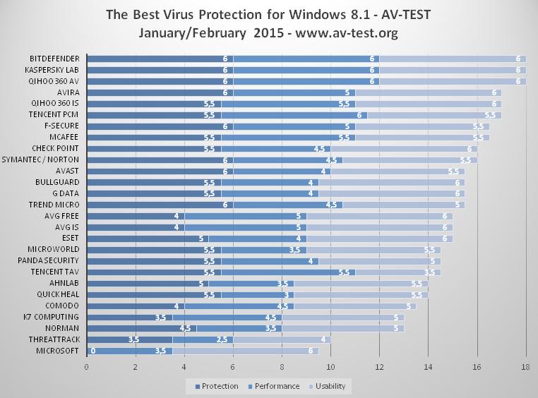 https://mejorantivirusahora.com/wp-content/uploads/2015/04/av-test-windows-8.png
